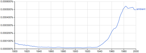 20140724-ambient-ngram